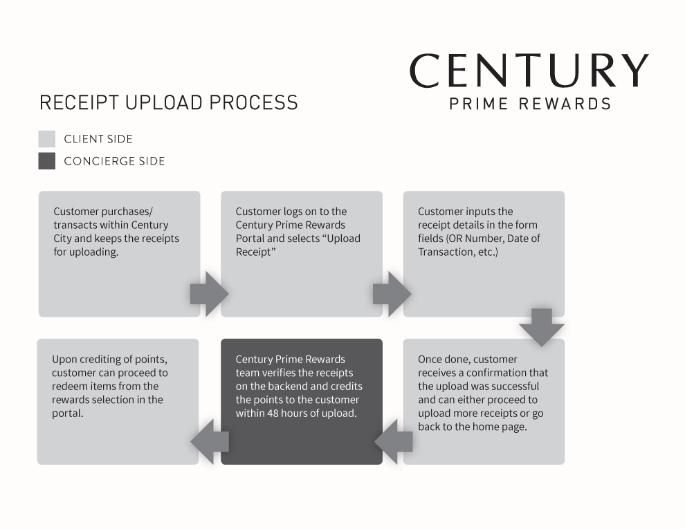 Century Prime Rewards: Receipt Upload Process