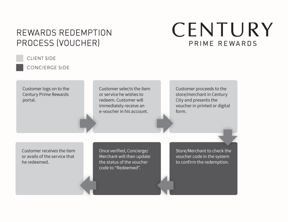 Century Prime Rewards: Rewards Redemption Process (Voucher)