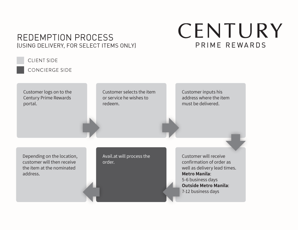 Century Prime Rewards: Redemtion Process (Using Delivery, for Select Items Only)