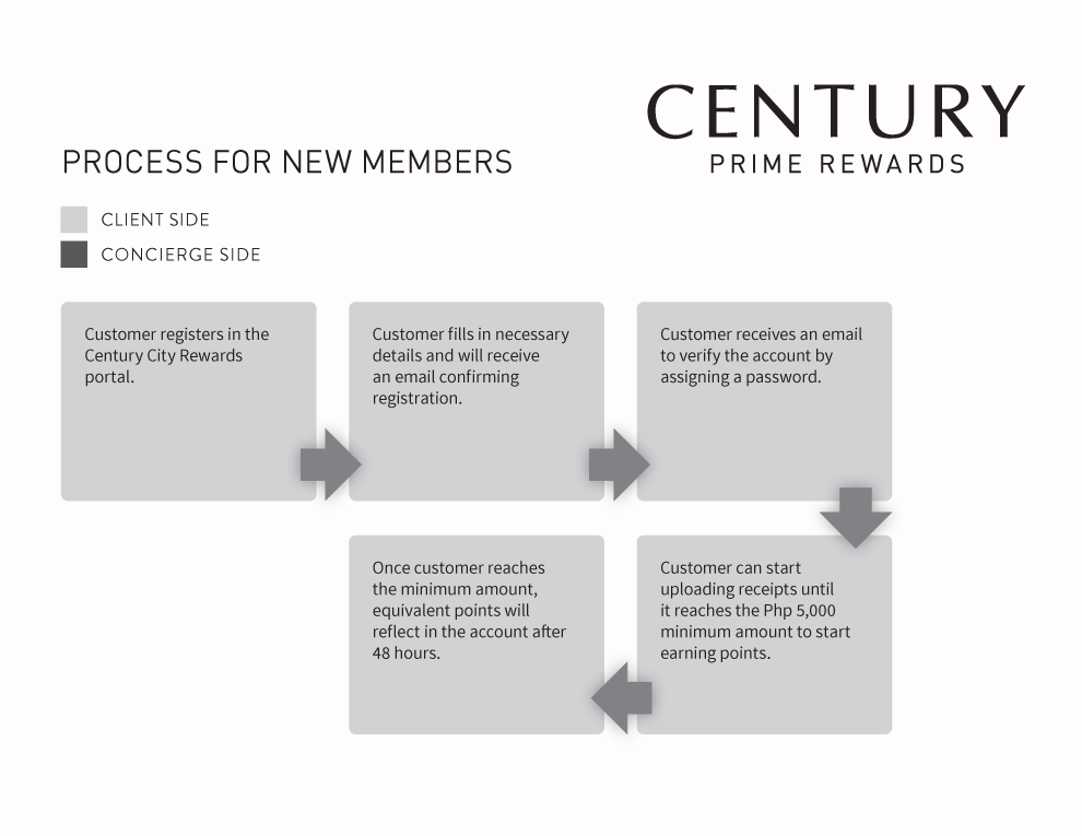 Century Prime Rewards: Process for New Members